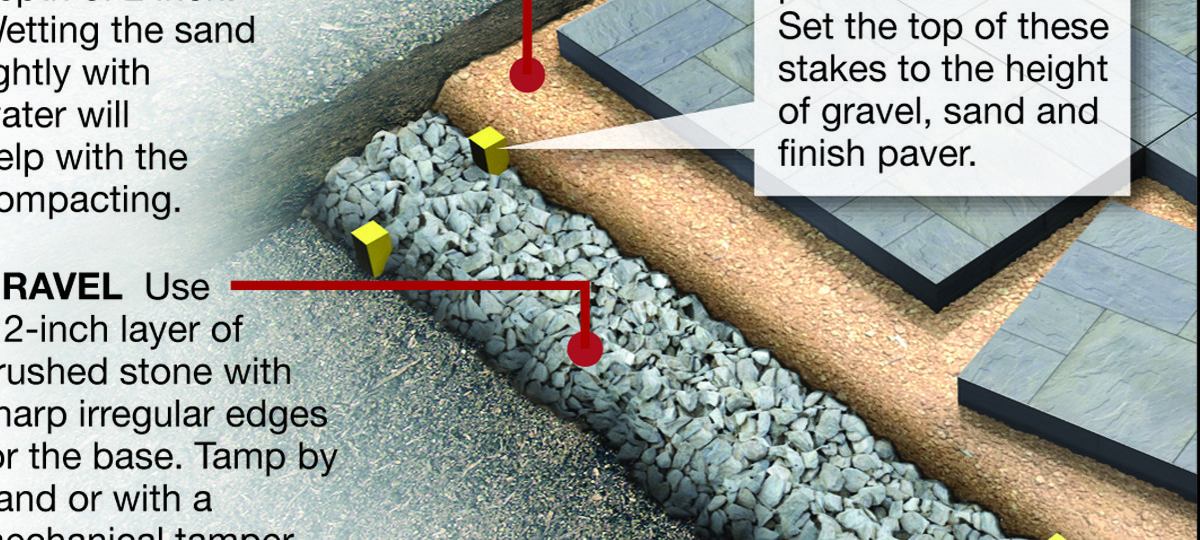 How To Properly Level A Patio Or Walkway By James Dulley