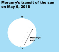Mercury makes a rare transit across the sun on May 9.