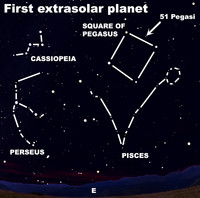 In 1995, Swiss astronomers discovered 51 Pegasi b, an extrasolar planet.