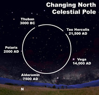 The Earth wobbles and the north celestial pole changes.