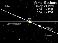 The vernal equinox refers to the start of spring in the Northern Hemisphere.