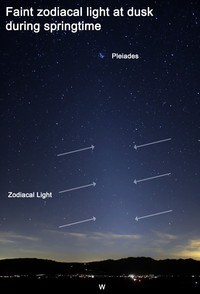 During the month of March, the zodiacal light can be seen best at dusk.