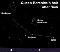 Within the Coma Berenices constellation, Beta Comae is the brightest star.