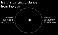 The Earth reaches its farthest point from the sun during our summertime.