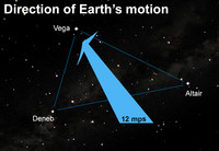 We on Earth whirl through the cosmos in at least seven different directions at more than a million miles per hour.