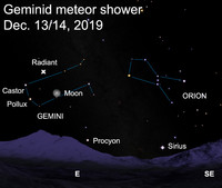 Geminid meteors all seem to radiate from a point in the constellation Gemini.