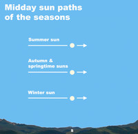 The winter solstice marks the moment that the sun reaches its southernmost position over our planet and begins its journey northward.