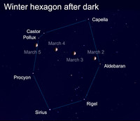 The Winter Hexagon is one of the largest and brightest of all asterisms.