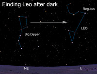 As a child, I learned to find my way around the night sky using only the Big Dipper.