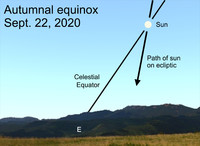 This year, the autumnal equinox occurs on Tuesday, Sept. 22 at 9:31 a.m. EDT.